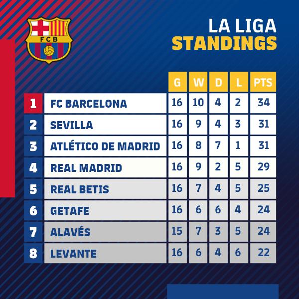 😎 Good morning, Barça fans!