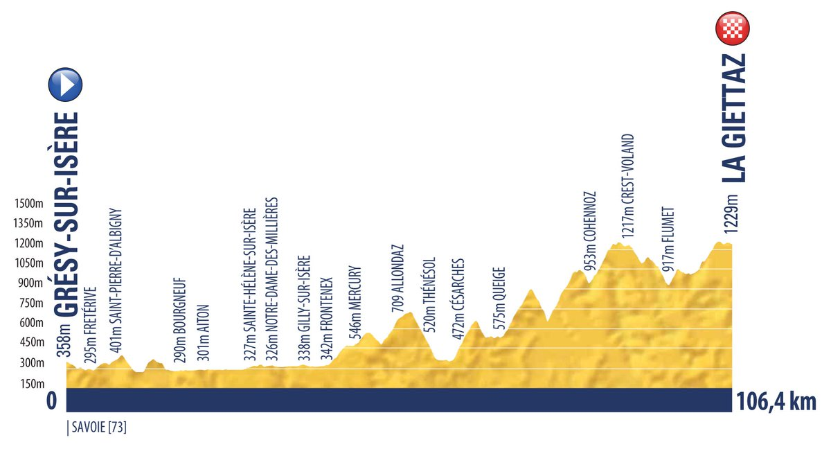 The route of @tourdelavenir 2019 was unveiled today. On the 2nd day there will be a 32,5 km TTT, below the profiles of the last 4 stages, the hardest ones. To be noticed the 23,4 climb-stage that will finish on the newly asphalted Col de Loze. #Tourdelavenir