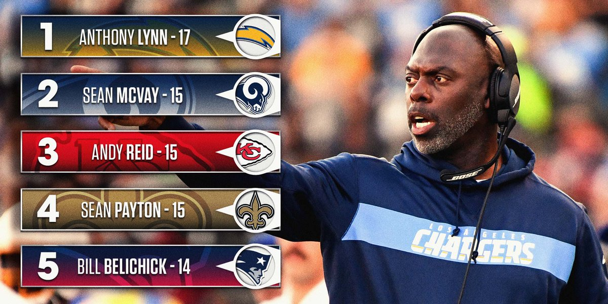 Here's a fun FMIA fact for your Monday. Impress your friends by reminding them that Anthony Lynn has more wins over his team's past 21 games than anyone else in the NFL.  More from @SI_PeterKinghttps://t.co/aIBM66XLxT: