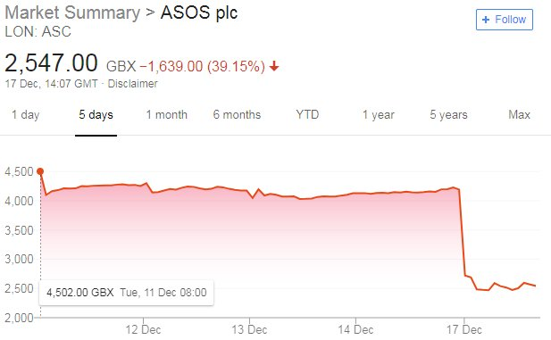 4718cd3183 Asos shares plunge by 40% as profit warning rocks retail sector - as ...