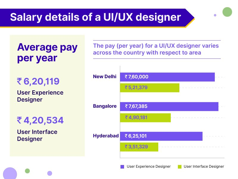 Hush Community For Employees A Twitter Transparent Salary Trends For Ui Ux Designers Salaries Around The Different Cities Of India Uidesigner Uxdesigner Salary Officeculture Work Boss Employees Careeradvice Career Hush Makeworkawesome