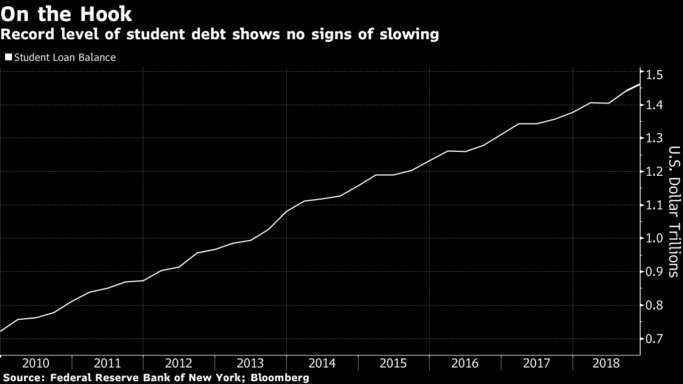 U.S. student loan debt sets a new record, doubling since the recession https://t.co/7BsAPoFRXe