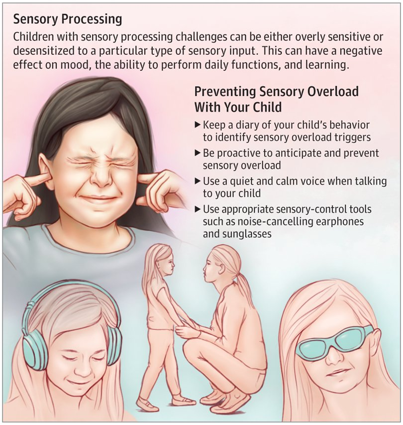 Parents Can Learn How To Prevent >> Jama Pediatrics On Twitter This Patient Page Discusses Sensory