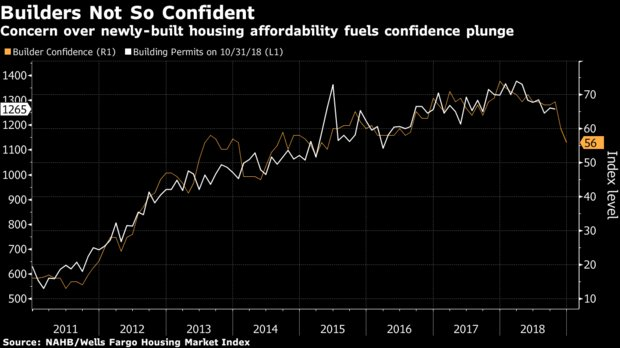 U.S. homebuilder sentiment just plunged to its lowest level in 3 years https://t.co/6s4CDRXtAS