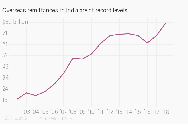 Overseas Indians are set to send home a record $80 billion this year https://t.co/IkEJPmQTrM #india #economics