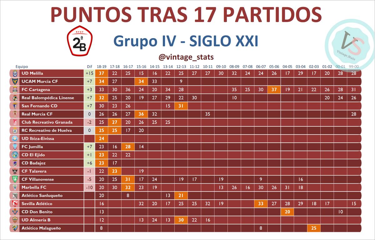 #2bg4 Diferencia de puntos respecto a la temporada pasada (Equipos en 2ªB 17/18 y 18/19) [+15] @UDMelilla [+7] @UCAMMurciaCF [+7] @RBL1912 [+7] @SanFernando_CD [+7] @FCJumilla [+6] @CDBadajoz [+3] @FCCartagena_efs PUNTOS equipos GRUPO IV en 2ªB en el S.XXI tras 17 partidos