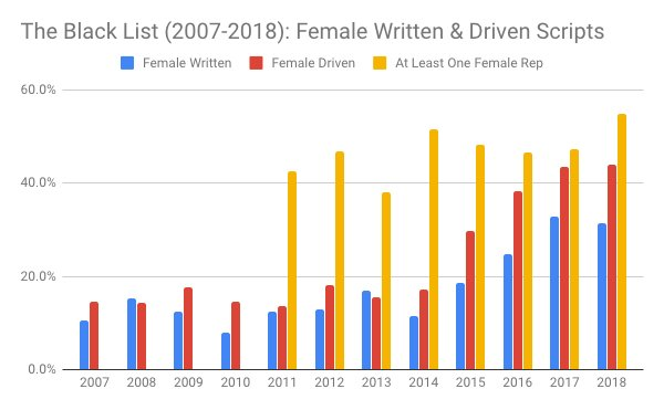 Interesting chart from @franklinleonard as he releases his annual list of the best unproduced screenplays