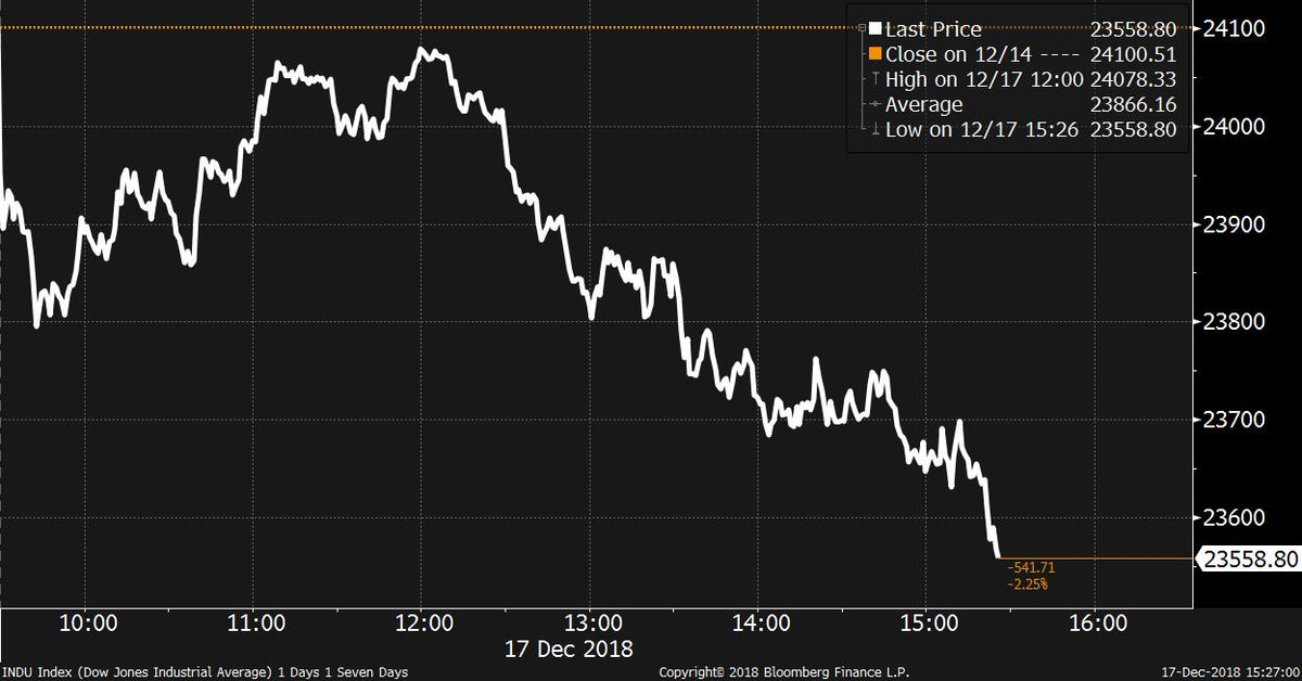Dow Jones off 540 https://t.co/yB1shZ3YLr