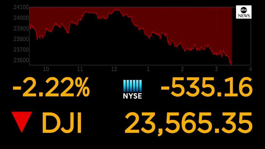 JUST IN: Dow Jones tumbles more than 500 points, as health insurers and hospitals reel from a judge's ruling that the Affordable Care Act is unconstitutional. Retailers and technology stocks are also sinking. https://t.co/cr3KwtwIgM