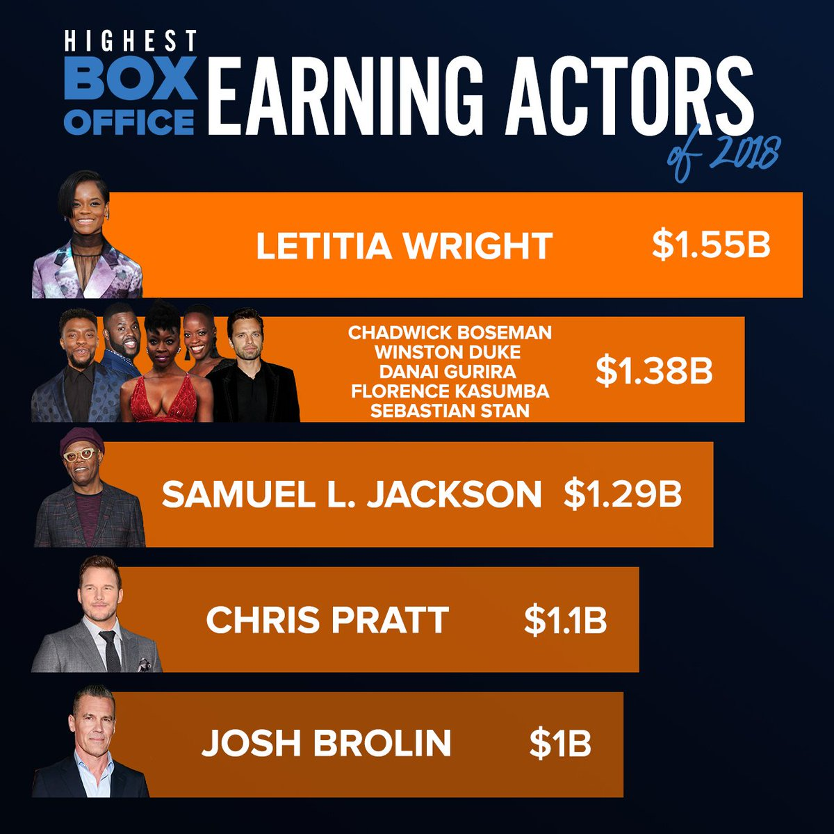 You'll Never Guess Which 'Black Panther' Star Was Crowned the Highest Box-Office Earning Actor of 2018
