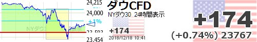 Dow futures up, Nikkei saved. But this is not an end to the doomed roller coaster ride. <br>http://pic.twitter.com/AfOw3tjvk0   http:// sekai-kabuka.com  &nbsp;
