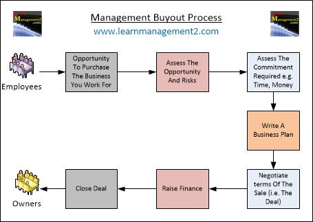 Learnmanagement On Twitter Management Buyout Would You Buy The  Would You Buy The Business You Work For  Httpswwwlearnmanagementcommanagementbuyouthtm  Managers  Management Leadershipdevelopment Leaders