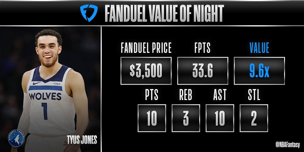 Tonight's @FanDuel Value of the Night comes from the @Timberwolves, and it's Tyus Jones!  #NBAFantasy