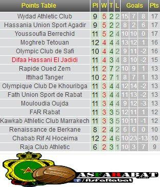 Derby Rabat : AS FAR 2-0  FUS - Page 4 DurkkDHWkAAlHfF