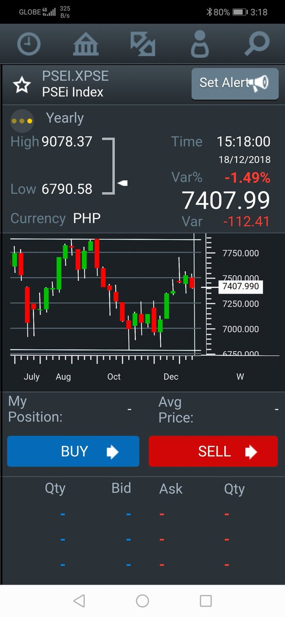 Psei stays above 1400 at 7407.99 on close  Asian Markets Fall tracks U.S.  Dow futures up 0.11% <br>http://pic.twitter.com/SXQNOGKKx0