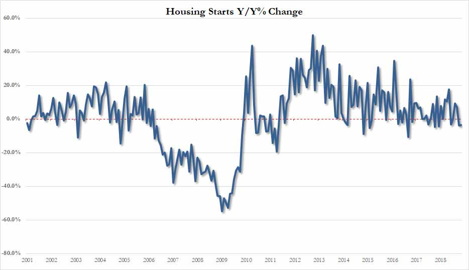 Housing starts down Y/Y for second month