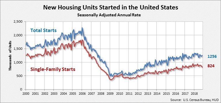 Nov '18 US total housing starts were 1,256K (annualized).  https://t.co/a0moOWD1Vf #Census