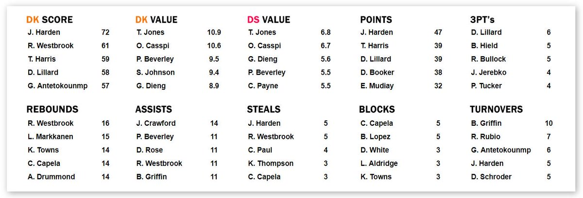 A couple of familiar names up the top of today's #NBA #DFS slate with Harden and Westbrook the leading scorers. Tyus Jones and Omar Casspi stood out as the value plays of the day. Did you find any in your lineups? #NBAFantasy  Check out our daily recap:  https://dailyfantasyrankings.com.au/resources/nba/dailyrecap.php…