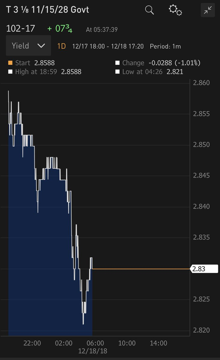 Good morning. Mixed signals ahead of the US market open: #Dow futures are up 150 points but yields on government #bonds continue to fall. 10-year is #trading at 2.83%, 12 bps higher than 2&#39;s. Elsewhere, and further to yesterday&#39;s tweet re price formation, #oil is down another 3%.<br>http://pic.twitter.com/lFPxllvo5c