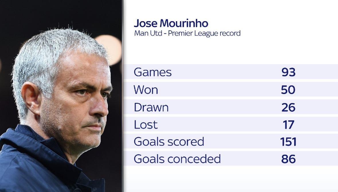 Here is Jose Mourinho's Premier League record since taking charge a #MUFCt  in the summer of 2016.  Jose Mourinho has been sacked  @ManUtdbhttps://t.co/cMgxUIfykQy :   Follow updates and reaction after Jose Mourinho is sacke @ManUtdd as  manager https://t.co/kouvEuOFMjhere:
