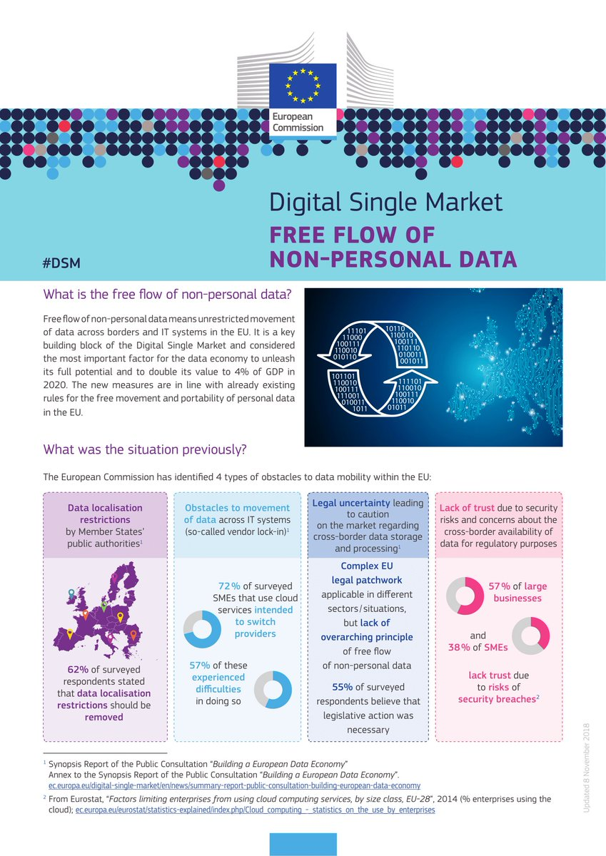 New rules ensuring the free flow of non-personal data enter into force today! It will boost the European data economy and will open up new possibilities for companies to create new services → https://t.co/igliBBfVLM #DigitalSingleMarket