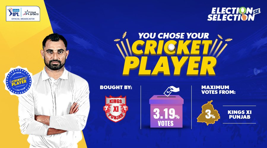 .@lionsdenkxip fans, you asked for it, you got it!   @MdShami11 is set to roar with the Lions this #VIVOVIPL season! #AuctionOnStar #ElectionSeSelection