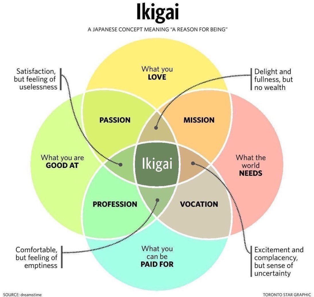 Japanese secret to a long, happy and meaningful life:   Ikigai: love | mission | vocation | profession | passion  —What you are good at —What you love —What the world needs —What you can be paid for https://t.co/eqZp7yqtGB
