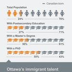Image for the Tweet beginning: Did you know that Ottawa's