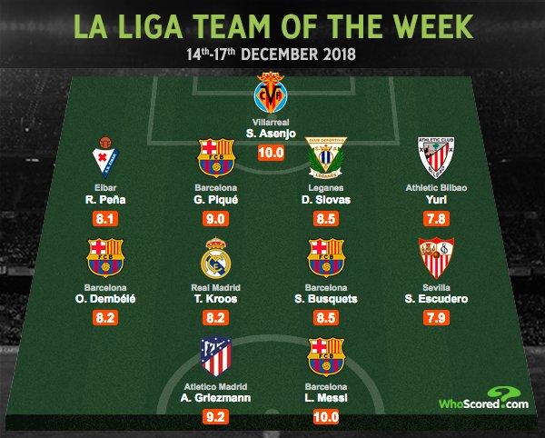 #Barcelona es nuevamente el equipo con más jugadores en el XI ideal de la jornada y Leo #Messi🐐 obtiene nota 10 nuevamente ¡Visca el #Barça! 🔵🔴  http://WhoScored.com