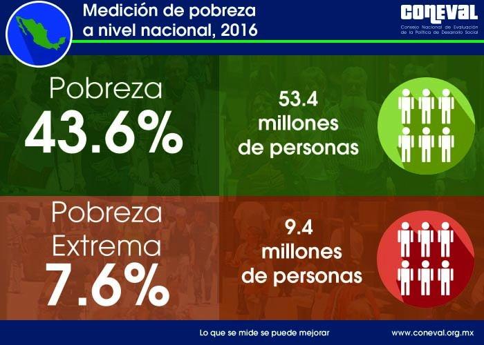 En una situación de reparto equitativo del PIB, una familia de cuatro personas recibiría 720 mil pesos al año, o 65 mil al mes, una cifra que permitiría una vida perfectamente digna para todos los mexicanos.  Comparto mi análisis en @LaJornada: https://t.co/nhf8YfFTJW