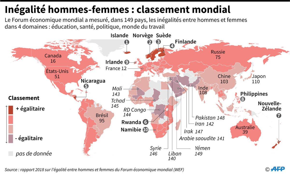 L'Islande, la Norvège et la Suède sont les pays les plus égalitaires en matière de parité hommes-femmes #AFP