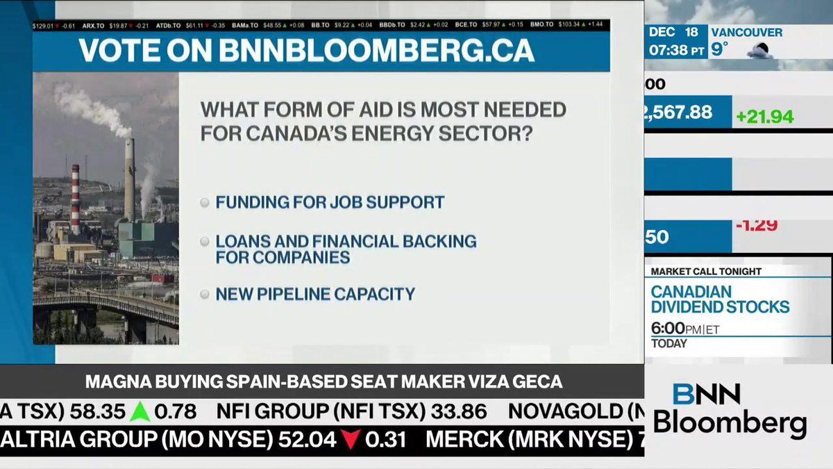 You've spoken — 95% of BNN Bloomberg viewers say pipeline capacity is the aid that Canada's beleaguered oil patch needs http://bnnbloomberg.ca/1.1184925