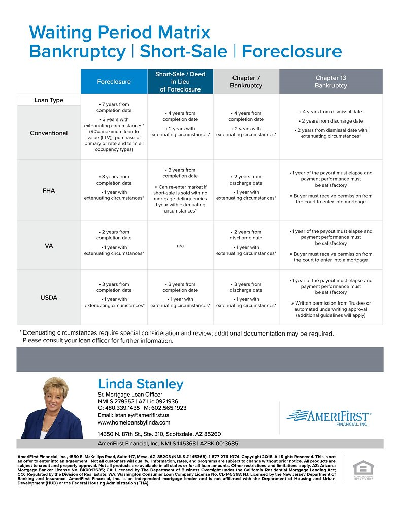Linda Stanley (@loansinAZCAWAOR) | Twitter
