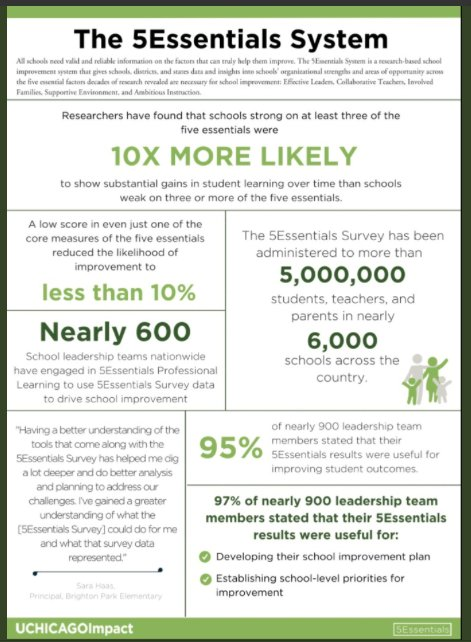 Substantial Gains In Student Learning Than Schools Weak On 3 Or More Of The 5 Essentials Learn More About The 5essentials System From Uchicagoimpact