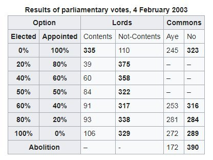 The last time there was no majority in the House of Commons for any options https://t.co/jS6wXvryOQ