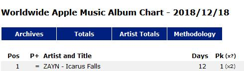 #ICARUSFALLS NO. 1 - WORLDWIDE APPLE MUSIC ALBUM CHARTS (FOR THE 2ND DAY) !! 😎🙌