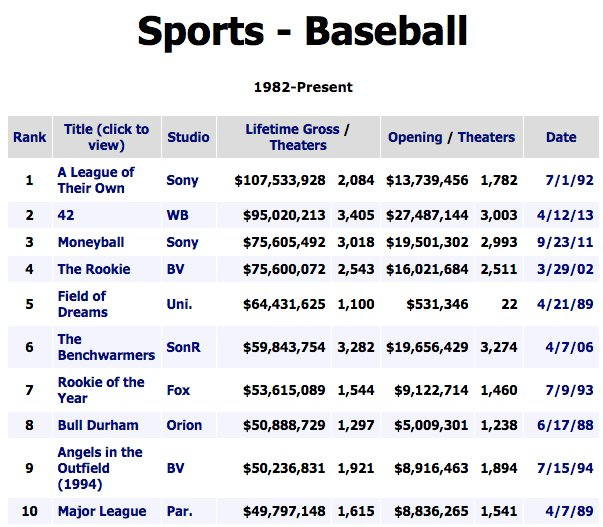 A LEAGUE OF THEIR OWN is still the highest grossing baseball film of all time. Penny Marshall did THAT.