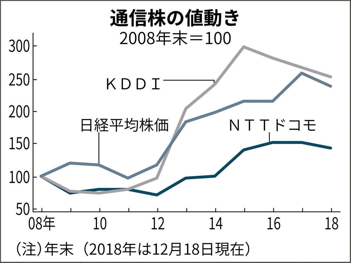 株式相場が打たれ強くなっているかどうかの試金石がソフトバンク上場。株価が公開価格の1500円を上回って伸びれば年末株高への期待がつながる――。ソフトバンクの初値と日本株の行方を考えます。 https://t.co/FUXBqR9zNL