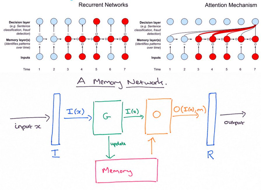 test Twitter Media - A Beginner's Guide to Attention Mechanisms and Memory Networks  https://t.co/pk5lsmzXiL  v/ @skymindio #AI #MachineLearning #DeepLearning #NeuralNetworks Cc @DeepLearn007 @DiegoKuonen @schmarzo https://t.co/QBlllvhFtJ