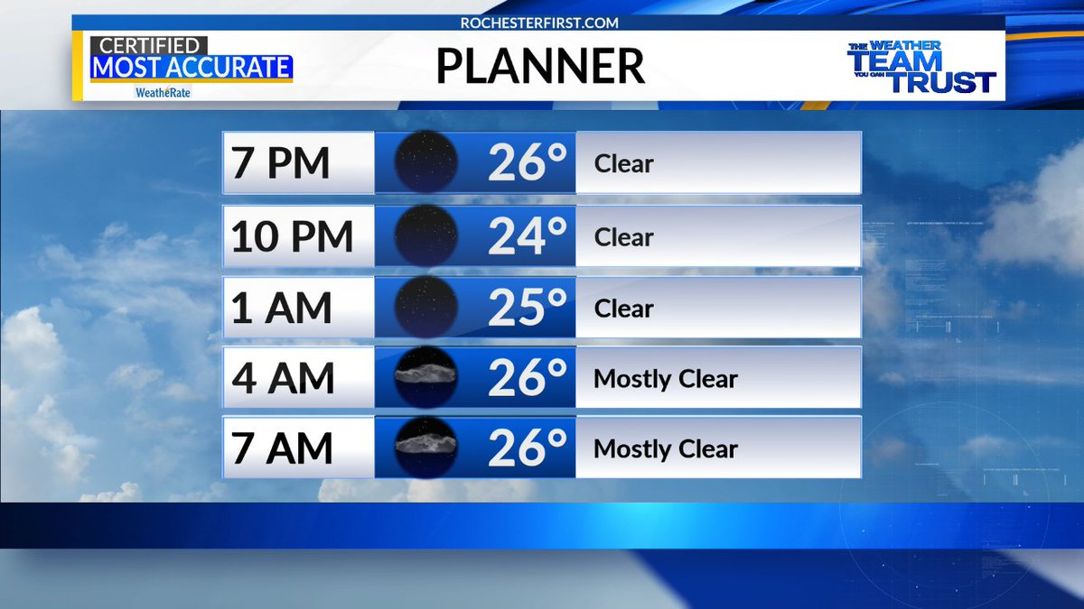 Mainly clear and chilly tonight, but we should 'warm' back up into the 40s tomorrow and the sun will actually help!