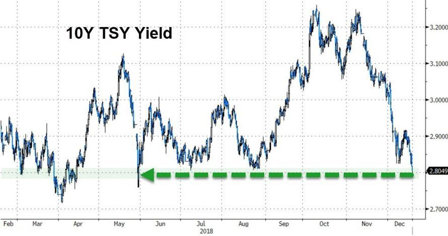 Treasury Yields Tumble Below Key Support As Stocks, DollarSlide https://t.co/10Q09SVlv9
