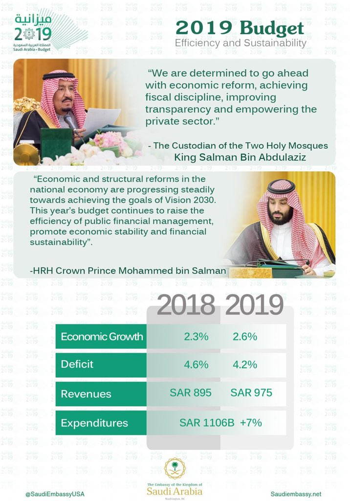 The Custodian of the Two Holy Mosques Approves Budget for Fiscal Year 2019 https://t.co/KADBH863bk