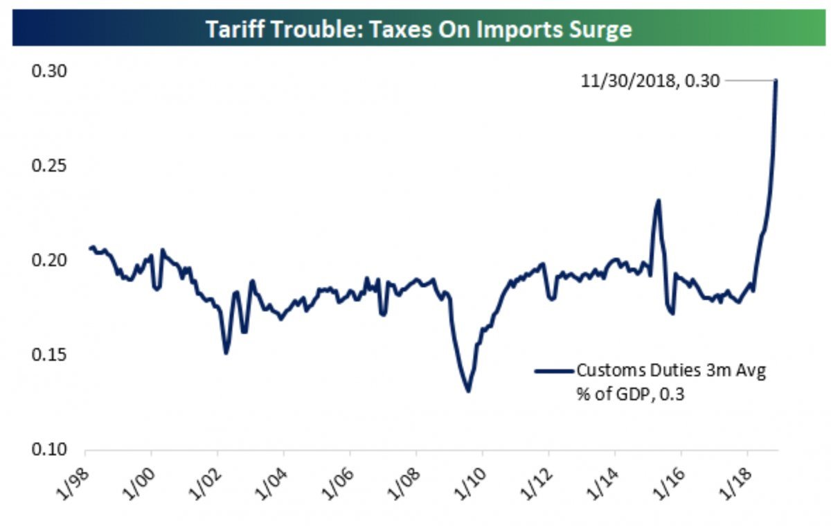 US companies are now paying $US6 billion a month in tariffs -- this chart shows the impact of Trump's trade war https://t.co/9qsrmauJ1y