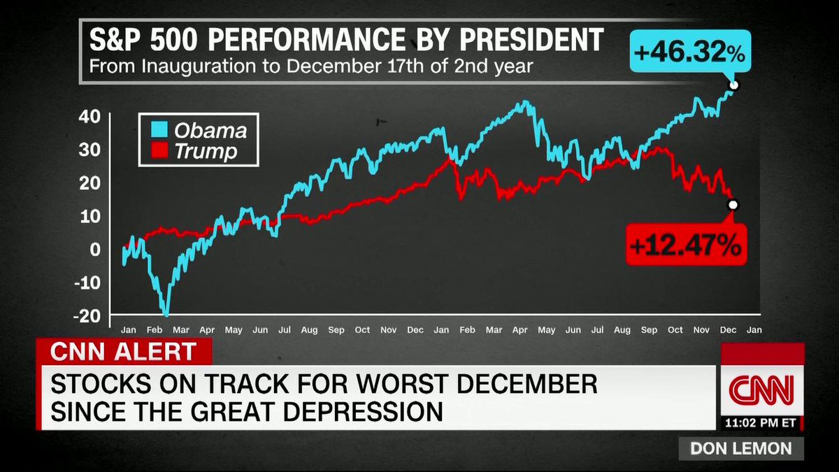 "CNN's @DonLemon: ""The President hinged his entire presidency on the economy. It's been a shield of sorts. ... But what happens if the economy weakens?"" http://cnn.it/2Evd8sL"
