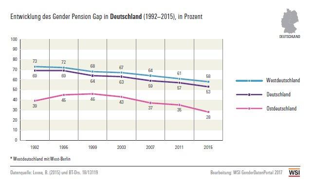 Rentenerhöhung Bis 2025