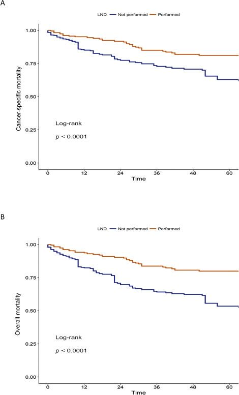 The Effect of Lymph Node Dissection in Metastatic #ProstateCancer Patients Treated with Radical Prostatectomy: A Contemporary Analysis of Survival and Early Postoperative Outcomes https://buff.ly/2ApRVNv
