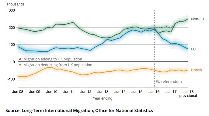 Brits disliking migration should be demanding we stay in Europe and leave the rest of the world when EU net migration is a third of non-EU(74,000 v 248,000). Brexit's a damaging dangerous big fat lie fuelled by myths, misinformation and prejudice