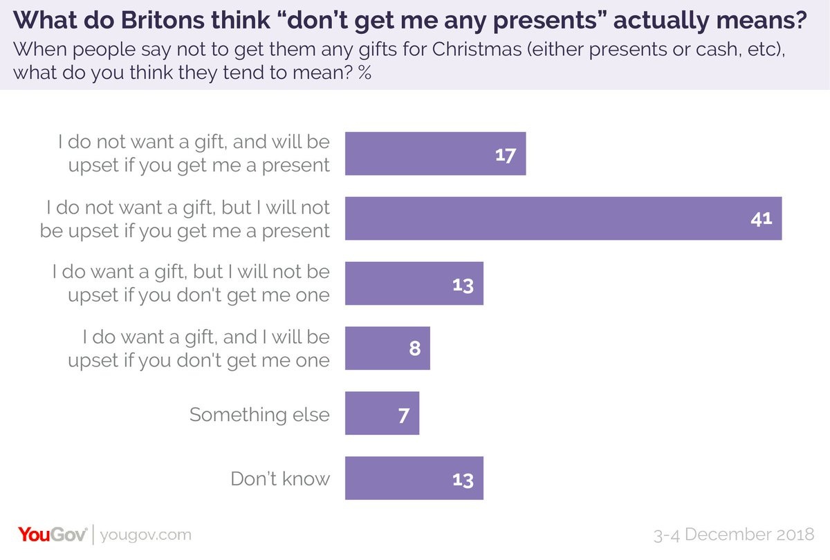 What do people think is meant when someone says 'don't get me any presents'? 21% think it means DO get me some presents (including 8% who think the person would be upset if you took them at their word) https://t.co/TUNNAyGwZr
