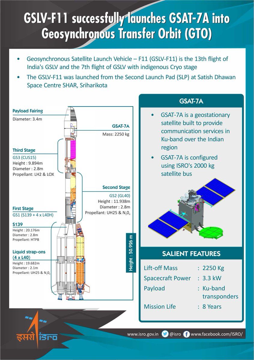 Update #12 #ISROMissions  #GSLVF11 successfully launches #GSAT7A into Geosynchronous Transfer Orbit.