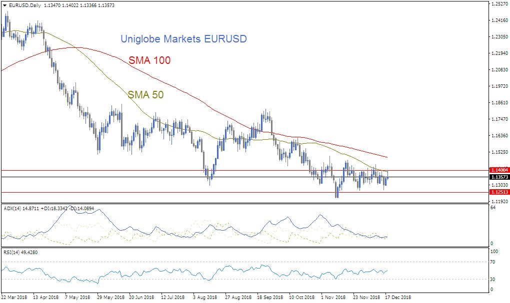Uniglobe Markets Eur Usd Technical Ysis Https Www Uniglobemarkets 7